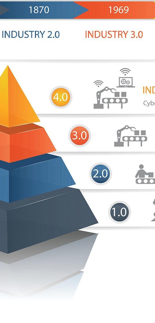 Industri 4.0 - Har du sikret din fremtid?